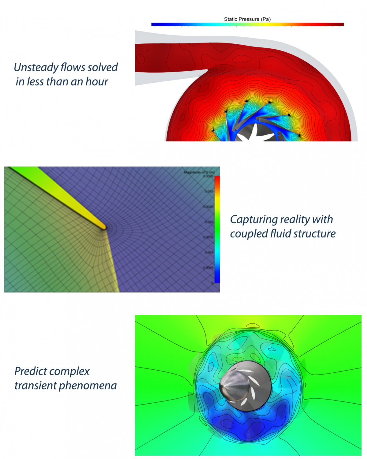 Numeca International On This Turbocharger Diagram You Can See How The Impeller Connects Make Your Simulations Go Even Faster With Hpc Performance Both Cpu And Gpu Factor 2 To 25 Single Card
